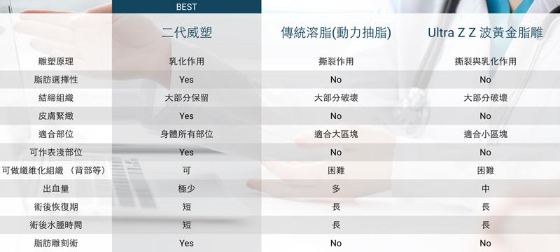 威塑抽脂、其他技術抽脂比較表